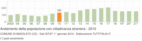 Grafico andamento popolazione stranieri Comune di Badolato (CZ)