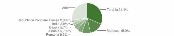 Grafico cittadinanza stranieri - Badolato 2011