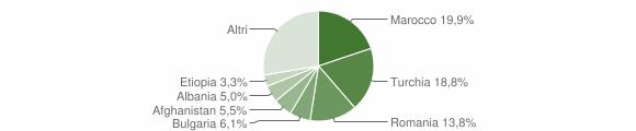 Grafico cittadinanza stranieri - Badolato 2014