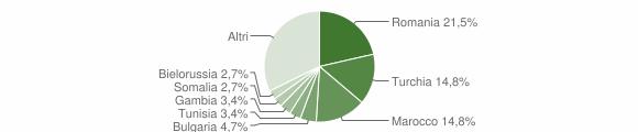 Grafico cittadinanza stranieri - Badolato 2019