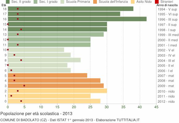 Grafico Popolazione in età scolastica - Badolato 2013