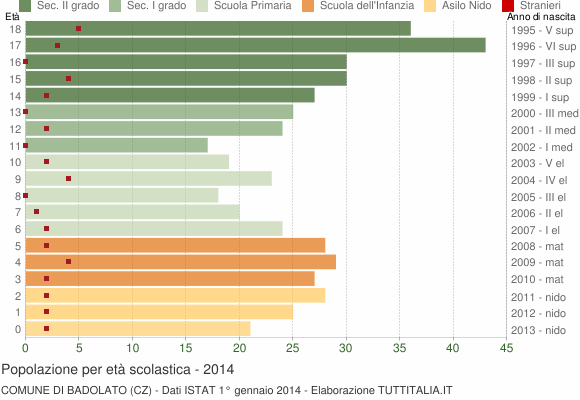 Grafico Popolazione in età scolastica - Badolato 2014
