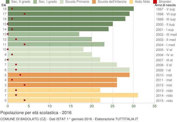 Grafico Popolazione in età scolastica - Badolato 2016