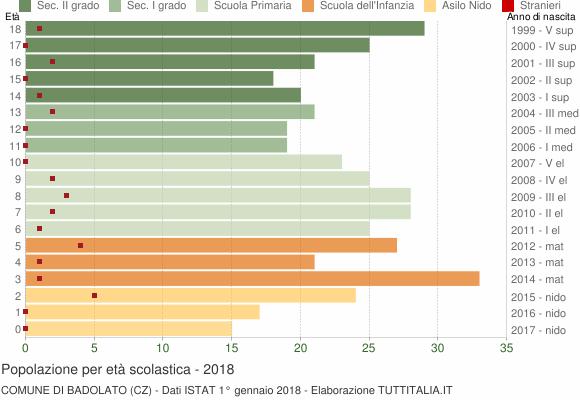 Grafico Popolazione in età scolastica - Badolato 2018
