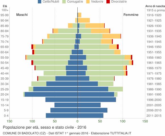 Grafico Popolazione per età, sesso e stato civile Comune di Badolato (CZ)