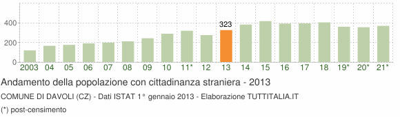 Grafico andamento popolazione stranieri Comune di Davoli (CZ)
