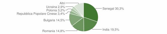 Grafico cittadinanza stranieri - Davoli 2014