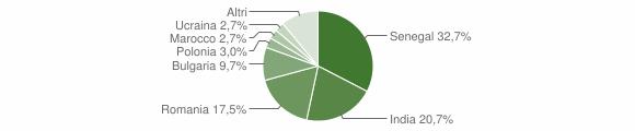 Grafico cittadinanza stranieri - Davoli 2018