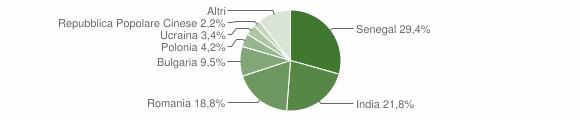 Grafico cittadinanza stranieri - Davoli 2019