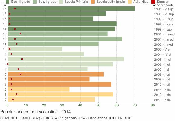 Grafico Popolazione in età scolastica - Davoli 2014