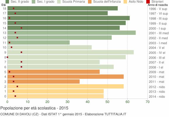 Grafico Popolazione in età scolastica - Davoli 2015