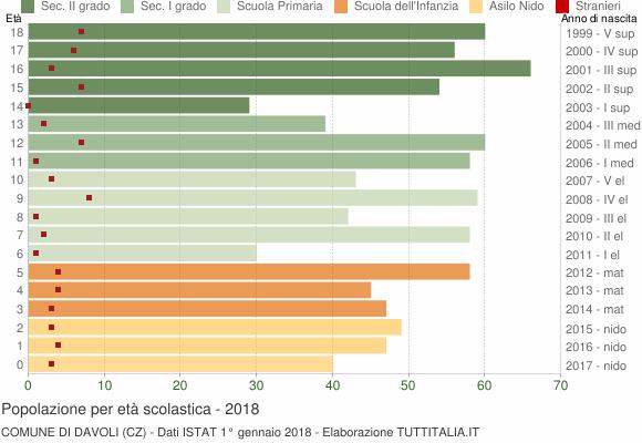 Grafico Popolazione in età scolastica - Davoli 2018