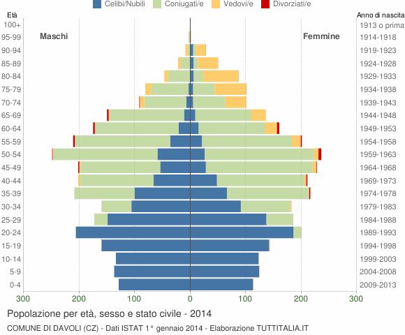 Grafico Popolazione per età, sesso e stato civile Comune di Davoli (CZ)