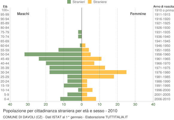 Grafico cittadini stranieri - Davoli 2010