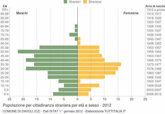 Grafico cittadini stranieri - Davoli 2012
