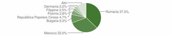 Grafico cittadinanza stranieri - Roggiano Gravina 2016