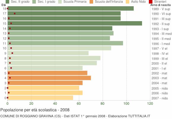 Grafico Popolazione in età scolastica - Roggiano Gravina 2008