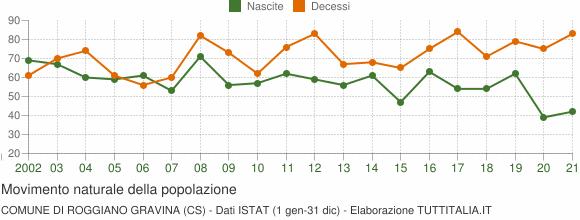 Grafico movimento naturale della popolazione Comune di Roggiano Gravina (CS)