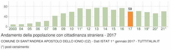 Grafico andamento popolazione stranieri Comune di Sant'Andrea Apostolo dello Ionio (CZ)
