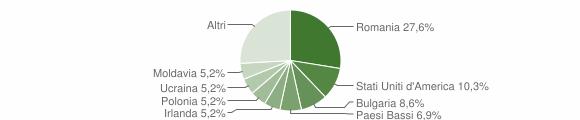 Grafico cittadinanza stranieri - Sant'Andrea Apostolo dello Ionio 2010