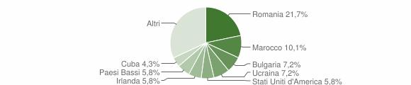 Grafico cittadinanza stranieri - Sant'Andrea Apostolo dello Ionio 2012