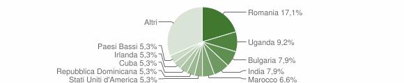 Grafico cittadinanza stranieri - Sant'Andrea Apostolo dello Ionio 2014
