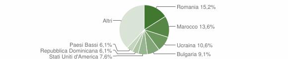 Grafico cittadinanza stranieri - Sant'Andrea Apostolo dello Ionio 2015