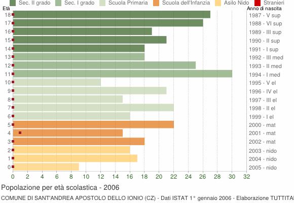 Grafico Popolazione in età scolastica - Sant'Andrea Apostolo dello Ionio 2006