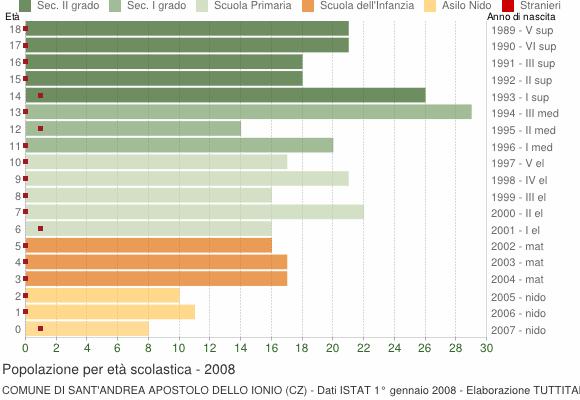 Grafico Popolazione in età scolastica - Sant'Andrea Apostolo dello Ionio 2008