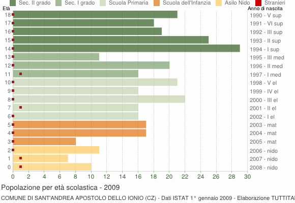 Grafico Popolazione in età scolastica - Sant'Andrea Apostolo dello Ionio 2009