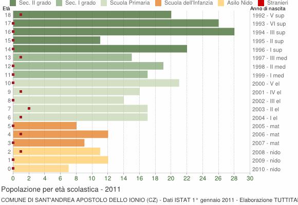 Grafico Popolazione in età scolastica - Sant'Andrea Apostolo dello Ionio 2011