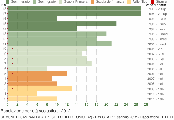 Grafico Popolazione in età scolastica - Sant'Andrea Apostolo dello Ionio 2012