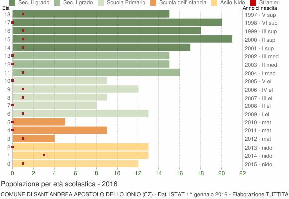 Grafico Popolazione in età scolastica - Sant'Andrea Apostolo dello Ionio 2016