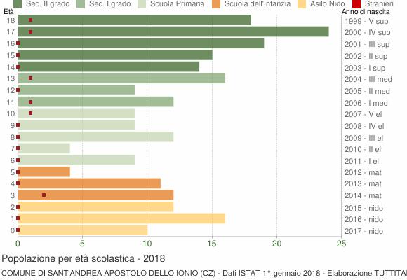 Grafico Popolazione in età scolastica - Sant'Andrea Apostolo dello Ionio 2018