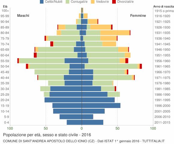 Grafico Popolazione per età, sesso e stato civile Comune di Sant'Andrea Apostolo dello Ionio (CZ)