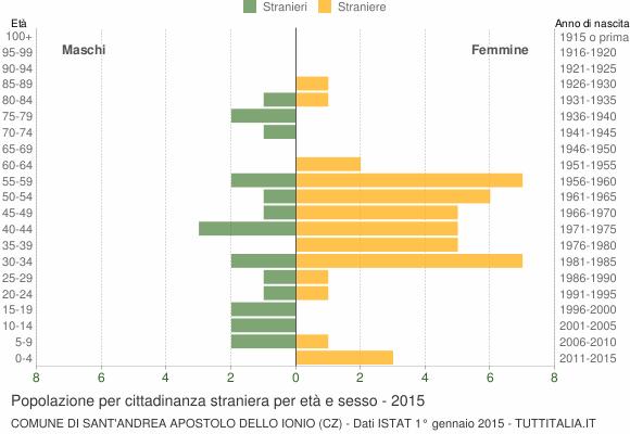 Grafico cittadini stranieri - Sant'Andrea Apostolo dello Ionio 2015