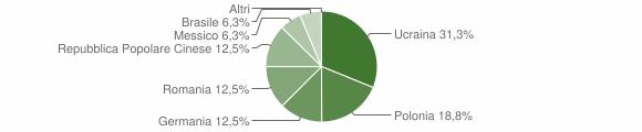 Grafico cittadinanza stranieri - Aieta 2019