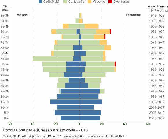 Grafico Popolazione per età, sesso e stato civile Comune di Aieta (CS)