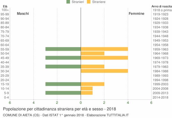 Grafico cittadini stranieri - Aieta 2018