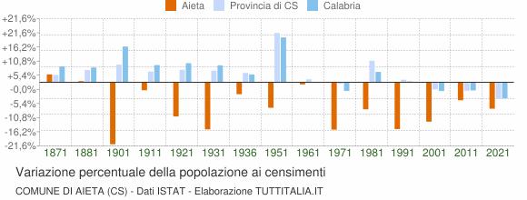 Grafico variazione percentuale della popolazione Comune di Aieta (CS)