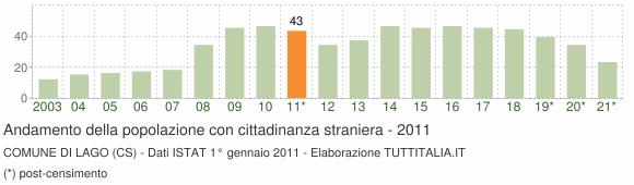 Grafico andamento popolazione stranieri Comune di Lago (CS)