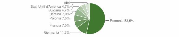 Grafico cittadinanza stranieri - Lago 2011