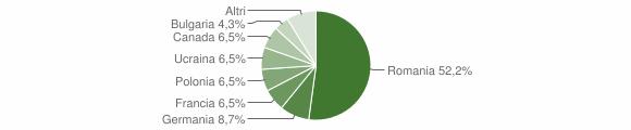 Grafico cittadinanza stranieri - Lago 2014