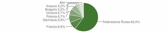 Grafico cittadinanza stranieri - Lago 2015