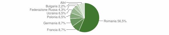 Grafico cittadinanza stranieri - Lago 2016