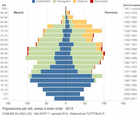 Grafico Popolazione per età, sesso e stato civile Comune di Lago (CS)