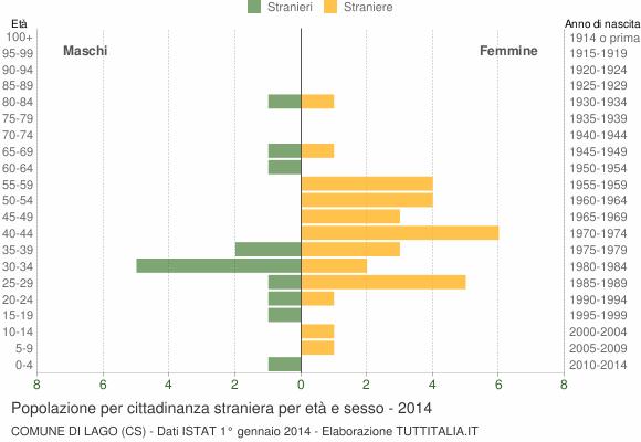 Grafico cittadini stranieri - Lago 2014