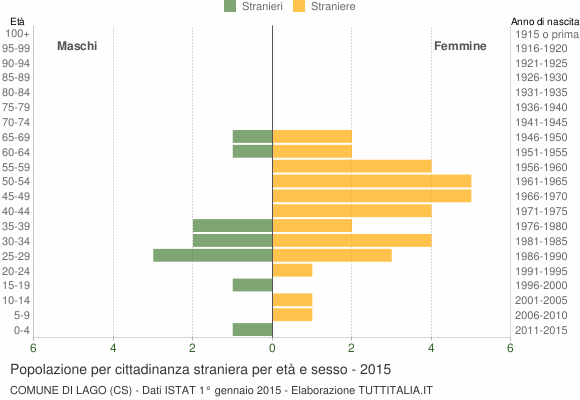 Grafico cittadini stranieri - Lago 2015