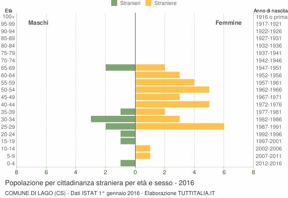 Grafico cittadini stranieri - Lago 2016