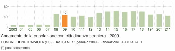 Grafico andamento popolazione stranieri Comune di Pietrapaola (CS)